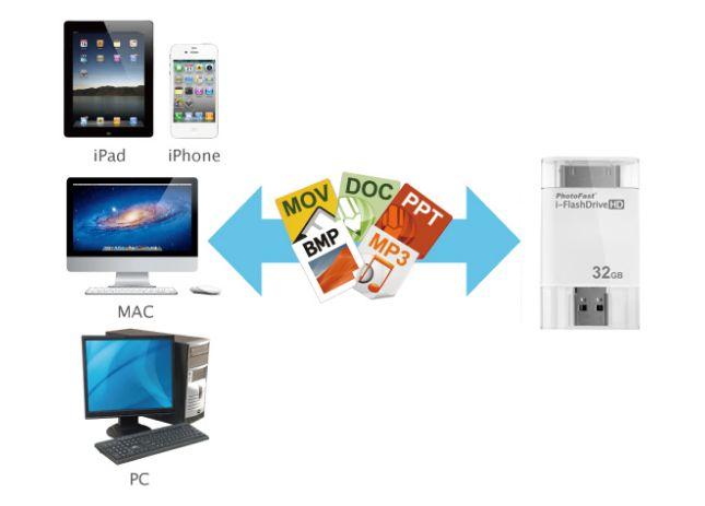 PhotoFast i-FlashDrive HD 2nd generation transfer